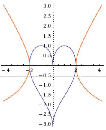 Amor Matematico Resultado